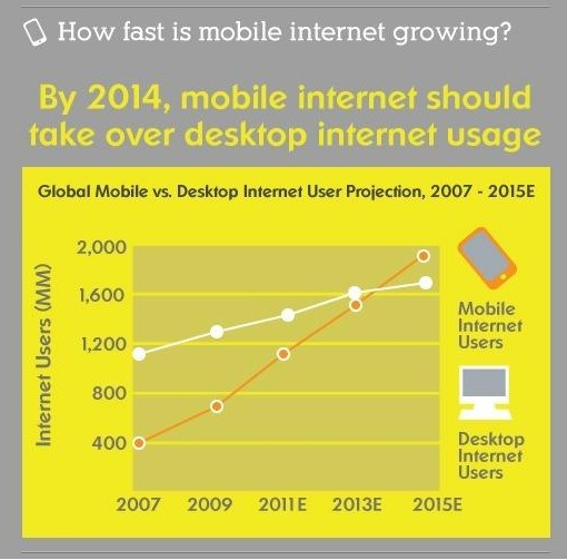 How Fast is Mobile Internet Growing