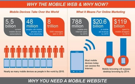 Why the Mobile Web & Why Now?