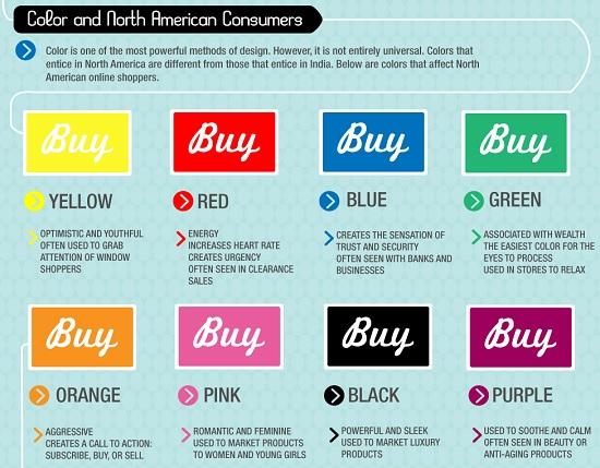 Colors and North American Consumers
