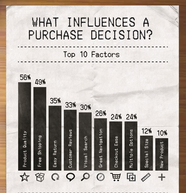 Top 10 Factors tha influences a purchase decision